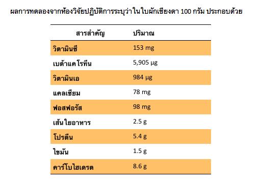ผลการทดลองจากห้องวิิจัยปฎบัติการระบุว่าในใบผักเชียงดา 100 กรัม ประกอบด้วย